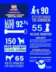 June statistics graphic